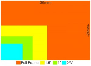 camera-sensor-size-28